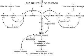 boredomstructure